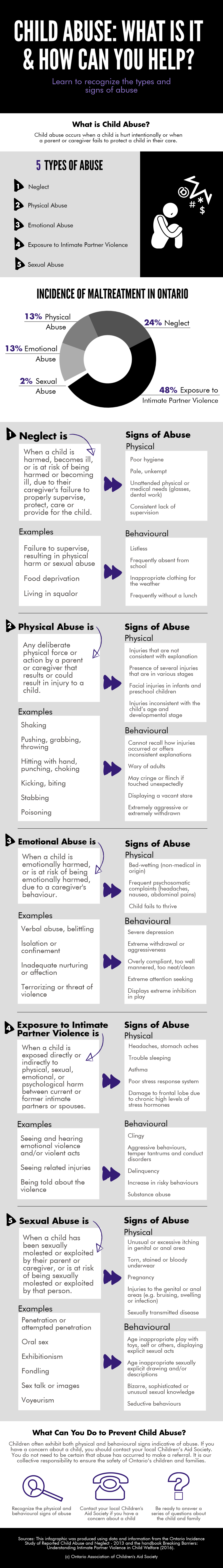 Child Abuse Information